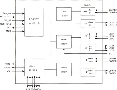 ET7190 Block Diagram